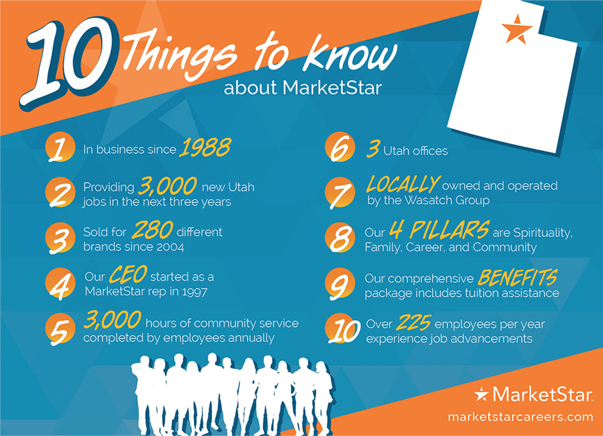 10 things to know MarketStar-2