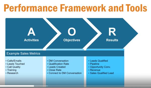 Performance Framework and Tools